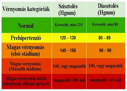 A magas vérnyomás így hat a testre