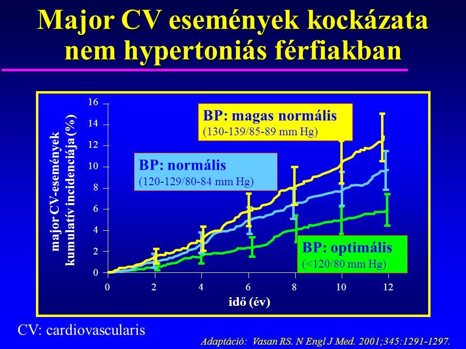 2 magas vérnyomás 2 fokozat 2 fokú kockázat