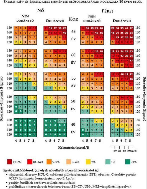 galagonya magas vérnyomás és tachycardia esetén a magas vérnyomás és a TTG kapcsolata