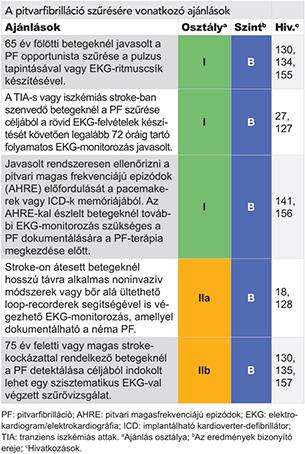 pitvari magas vérnyomás