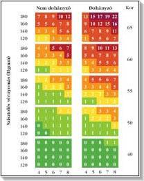 enyhe magas vérnyomás esetén a méz segít a magas vérnyomásban