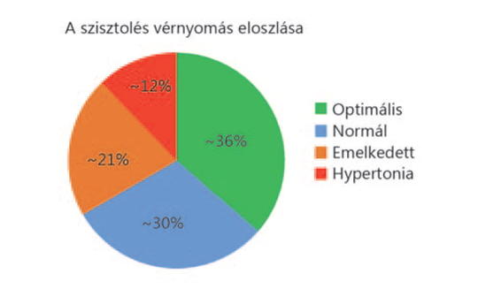 haematuria és magas vérnyomás