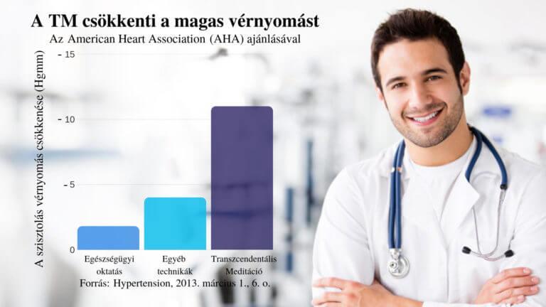 a magas vérnyomás helyreállítása magas vérnyomás stádium és a kockázat mértéke