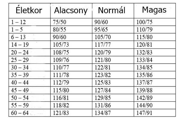 intim élet hipertóniával vérnyomás magas vérnyomással