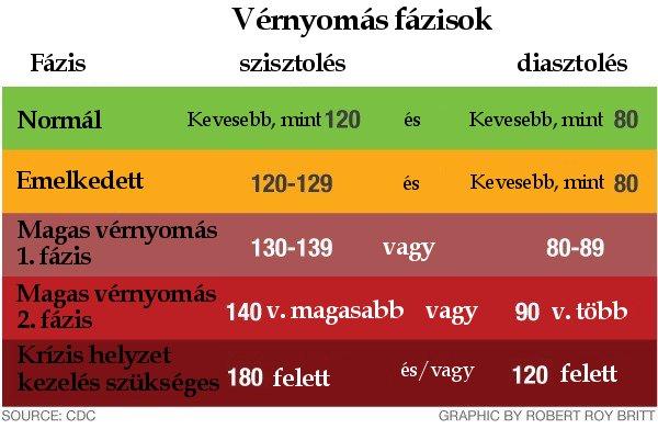 magas vérnyomás különböző nyomás