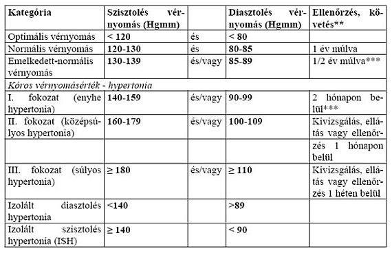 magas vérnyomás és hipotenzió betegségei torasemid hipertónia