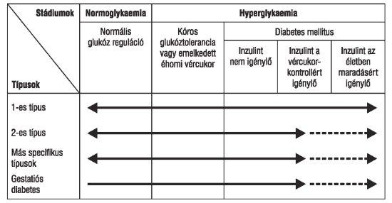táplálék magas vérnyomásban szenvedő 2-es típusú cukorbetegség esetén
