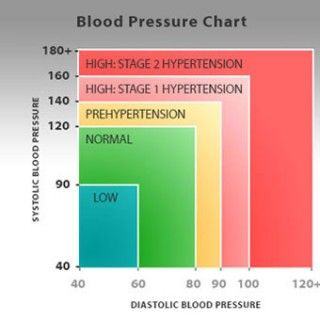 fiziológiai hipertónia