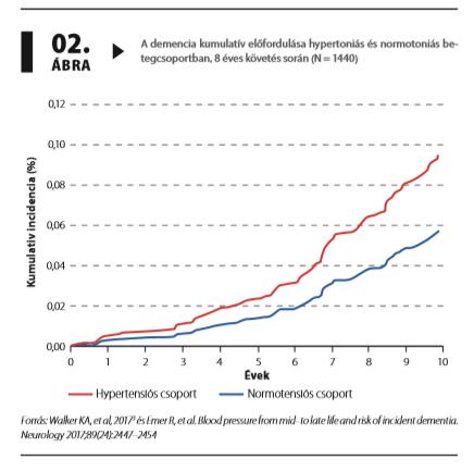 A szisztolés és diasztolés vérnyomásérték - Magas vérnyomásszint diagram