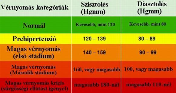 troxevasin kapszula és magas vérnyomás magas vérnyomás 2 fokozat 2 fokozat kockázat 3