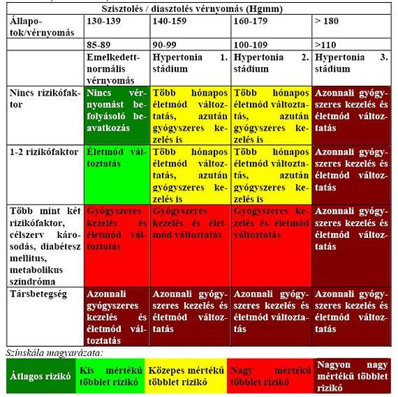 hipertóniás krízis a magas vérnyomás kezelésében