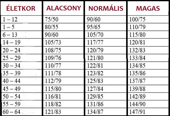 magas vérnyomás esetén súlyzókat végezhet