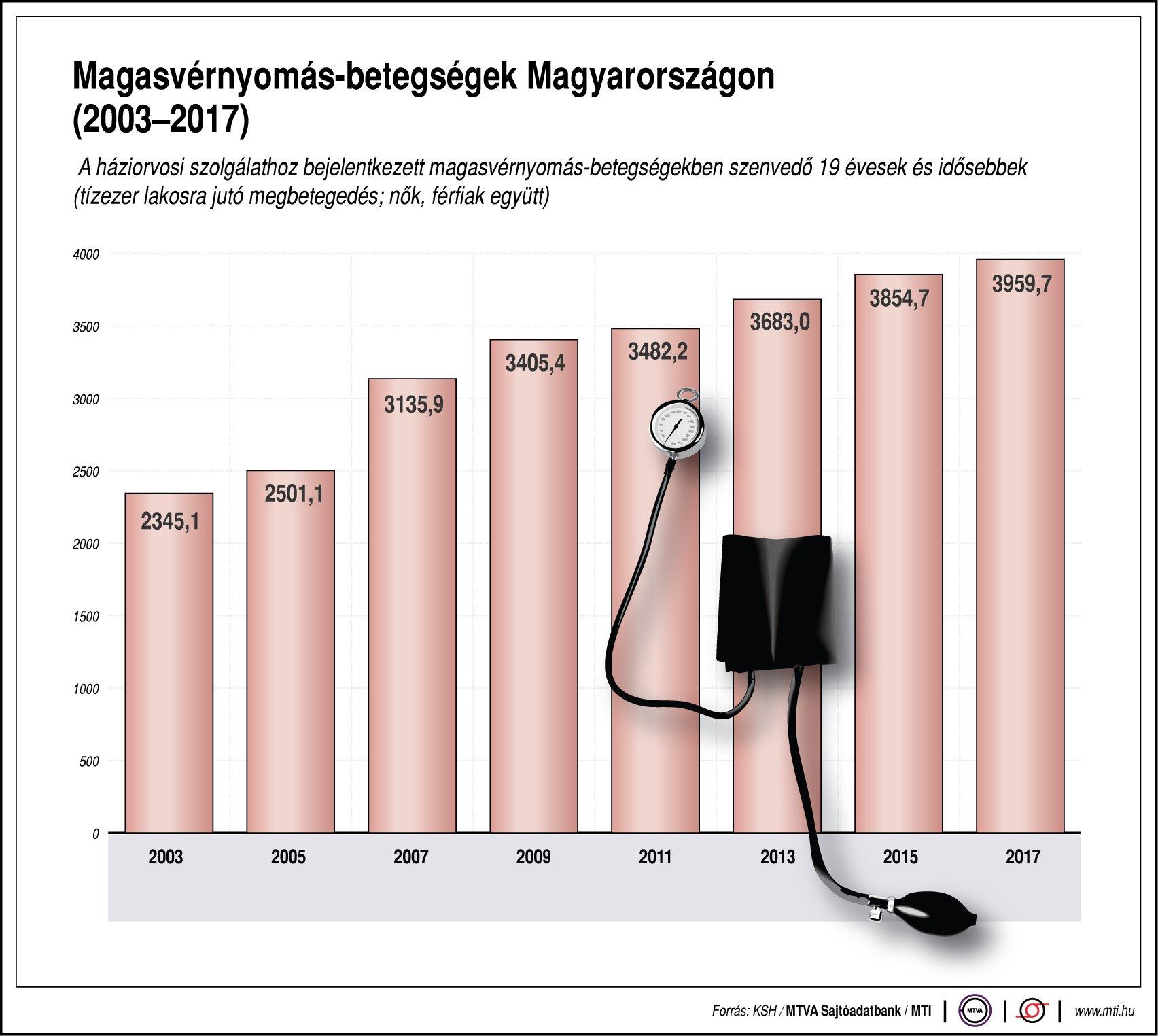 3 fokú magas vérnyomás az típusú hipertónia kezelése