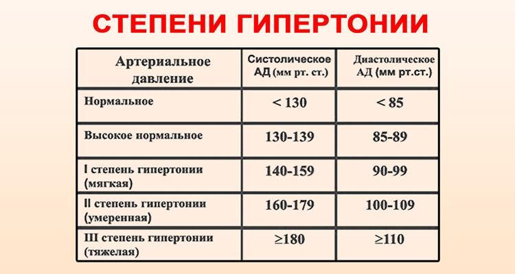 magas vérnyomás kezelési módszerek népi