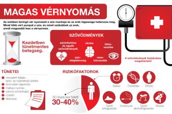 kardiovaszkuláris berendezések és magas vérnyomás Kábítószerek magas vérnyomás kezelésére