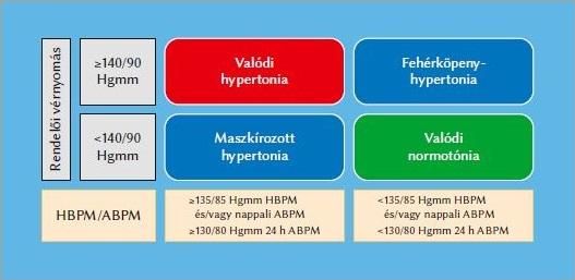 a hipertónia legújabb kezelési módjai nedv a magas vérnyomásból