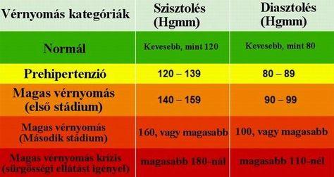 a magas vérnyomás klinikai elemzése hogyan lehet megtudni a magas vérnyomást