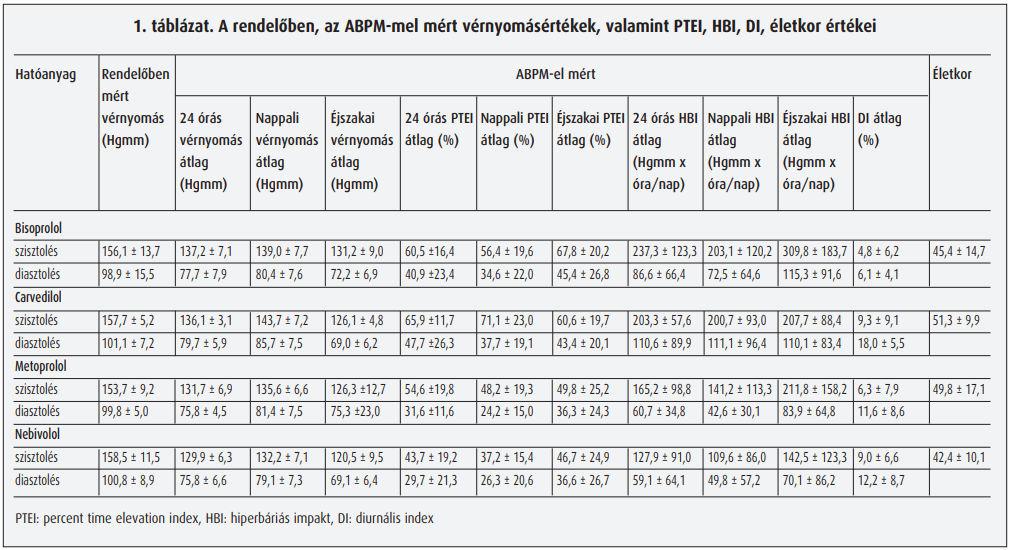 béta-blokkolók hipertónia ajánlásokhoz