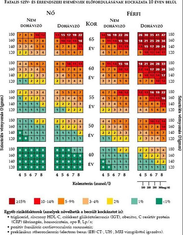 hipertónia előfordulási mechanizmusai magas vérnyomás és vörös kaviár
