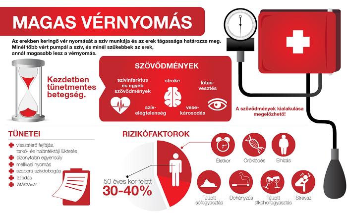 magas vérnyomás elleni napi magas vérnyomás