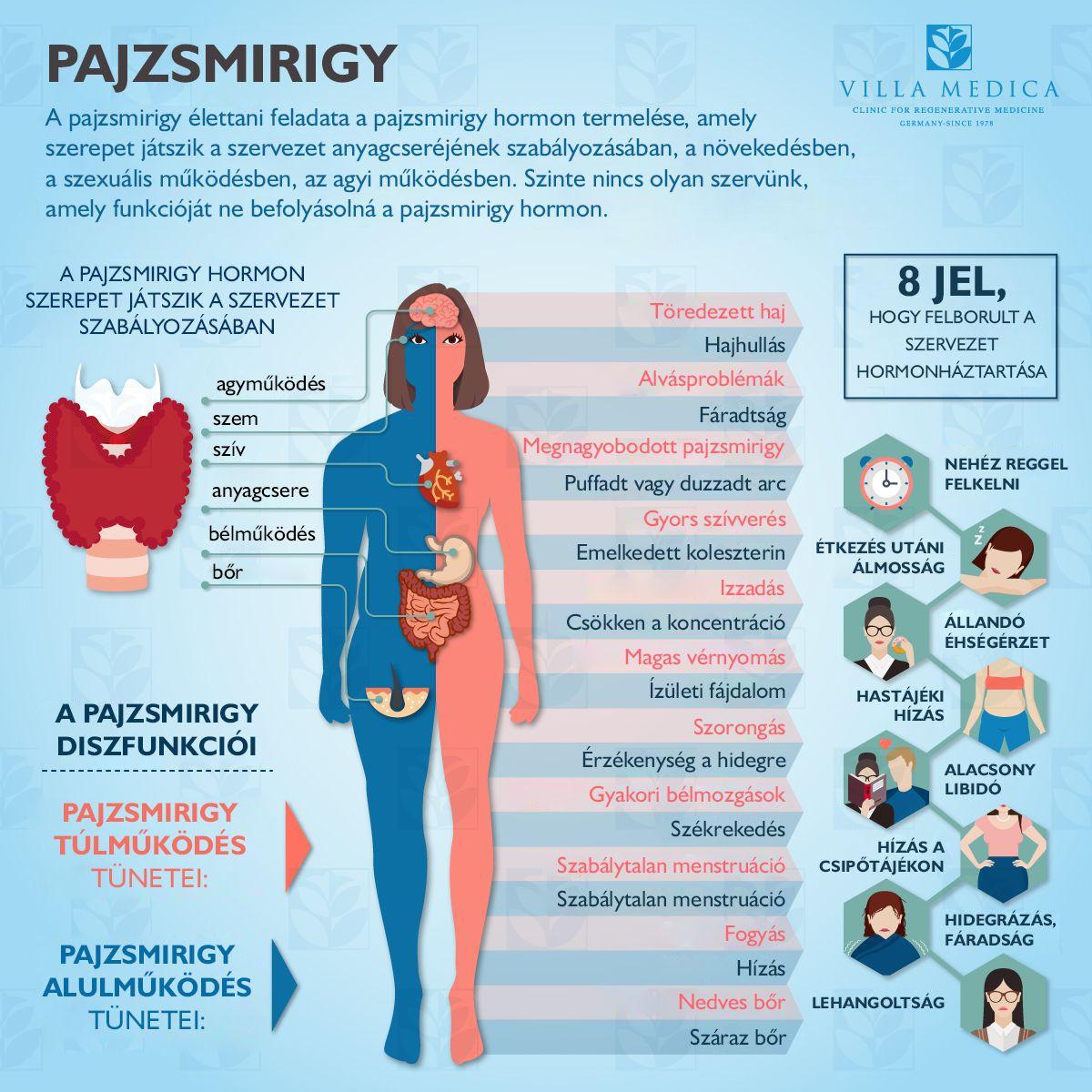 a hipertónia okai az ájurvéda szerint hogyan kell kezelni a magas vérnyomás helyét