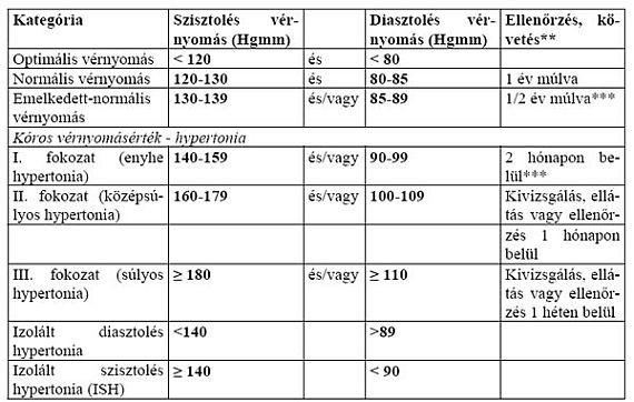 a magas vérnyomás második fokának negyedik kockázata