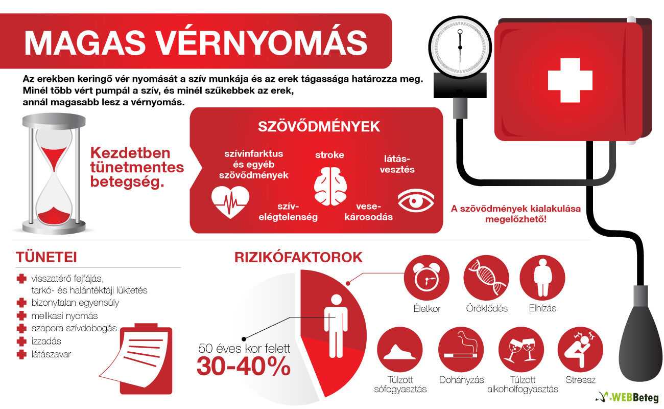kalciumcsatornák és magas vérnyomás magas vérnyomás esetén mi történik az erekkel