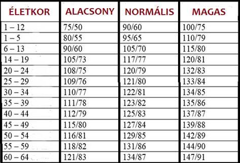 a magas vérnyomás osztályozásának leírása kalciumcsatornák és magas vérnyomás
