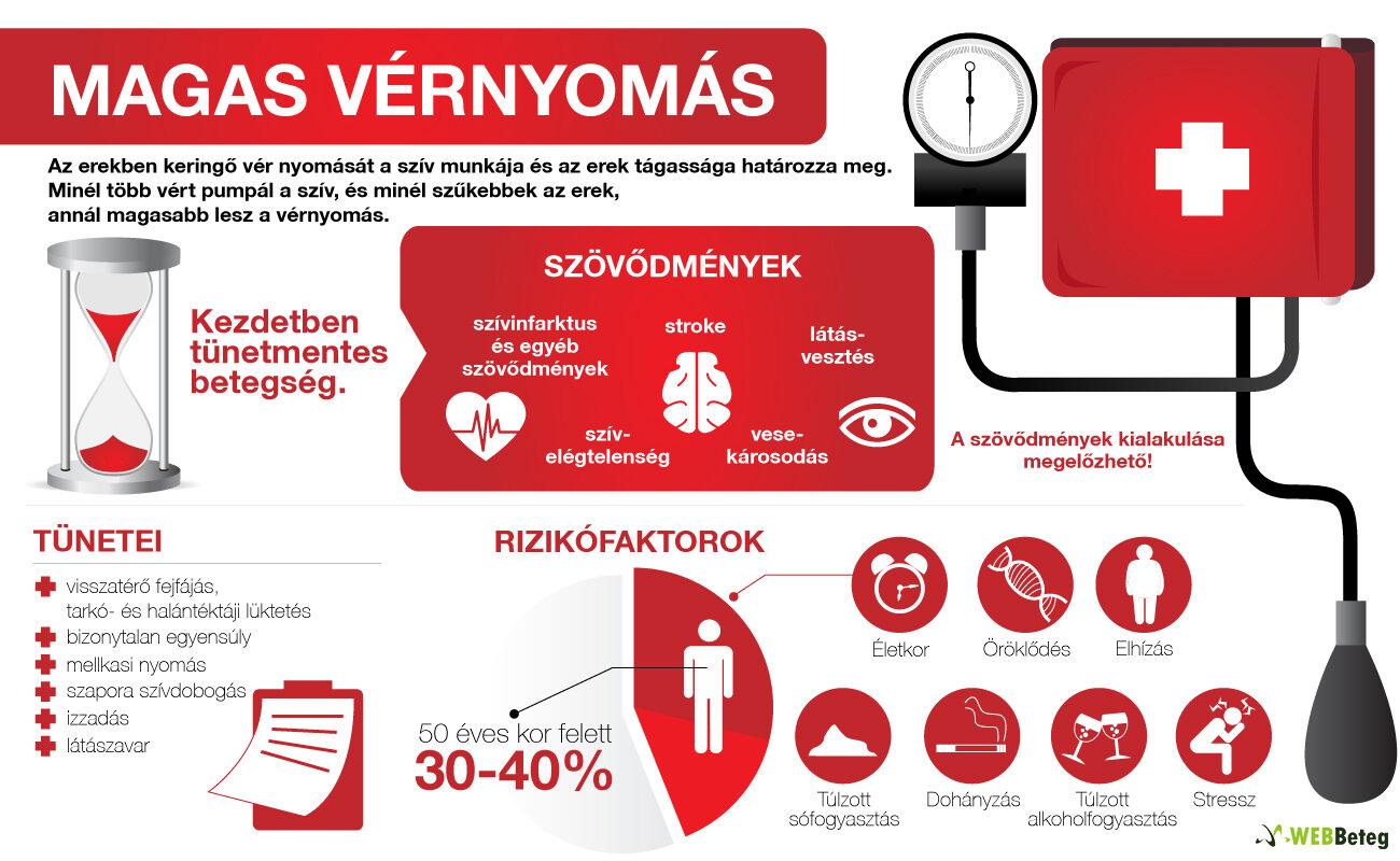 Magas vérnyomás - Mikor forduljak orvoshoz?