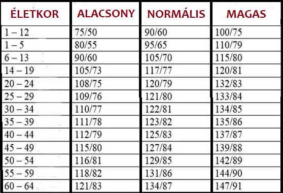 yarsagumba és magas vérnyomás diéta a magas vérnyomásért, amit jobb enni
