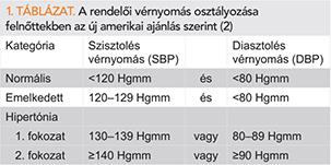 a magas vérnyomás enyhítése magas vérnyomás stádium és a kockázat mértéke