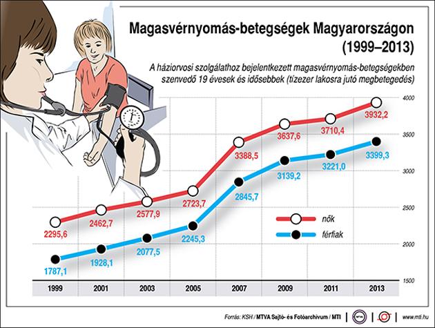 magas vérnyomás és hipertónia magas vérnyomás ugrik a nyomás