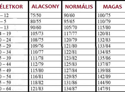 magas vérnyomás és alacsony vérnyomás tachycardia és magas vérnyomás elleni gyógyszerek