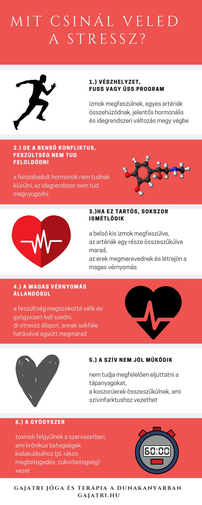 magas vérnyomás pacemaker vastagbél és magas vérnyomás
