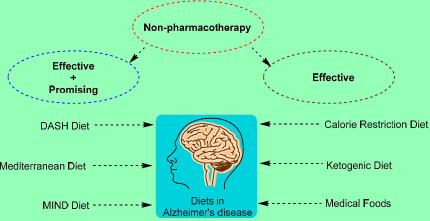 magas vérnyomás és alzheimer-kór 1-es típusú magas vérnyomás mi ez