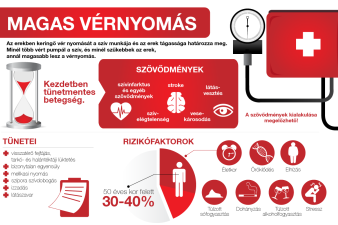 magas vérnyomás sport az ok nélküli hipertónia előfordulásának hipotézise