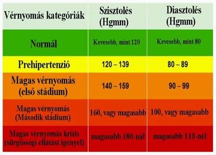 mi a magas vérnyomás kockázati stádiuma 3 3