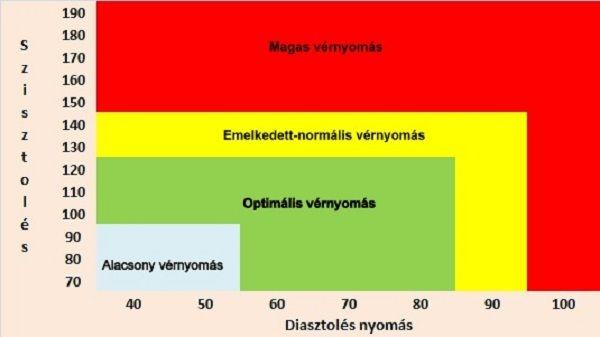 a dohányzás mint a magas vérnyomás tényezője