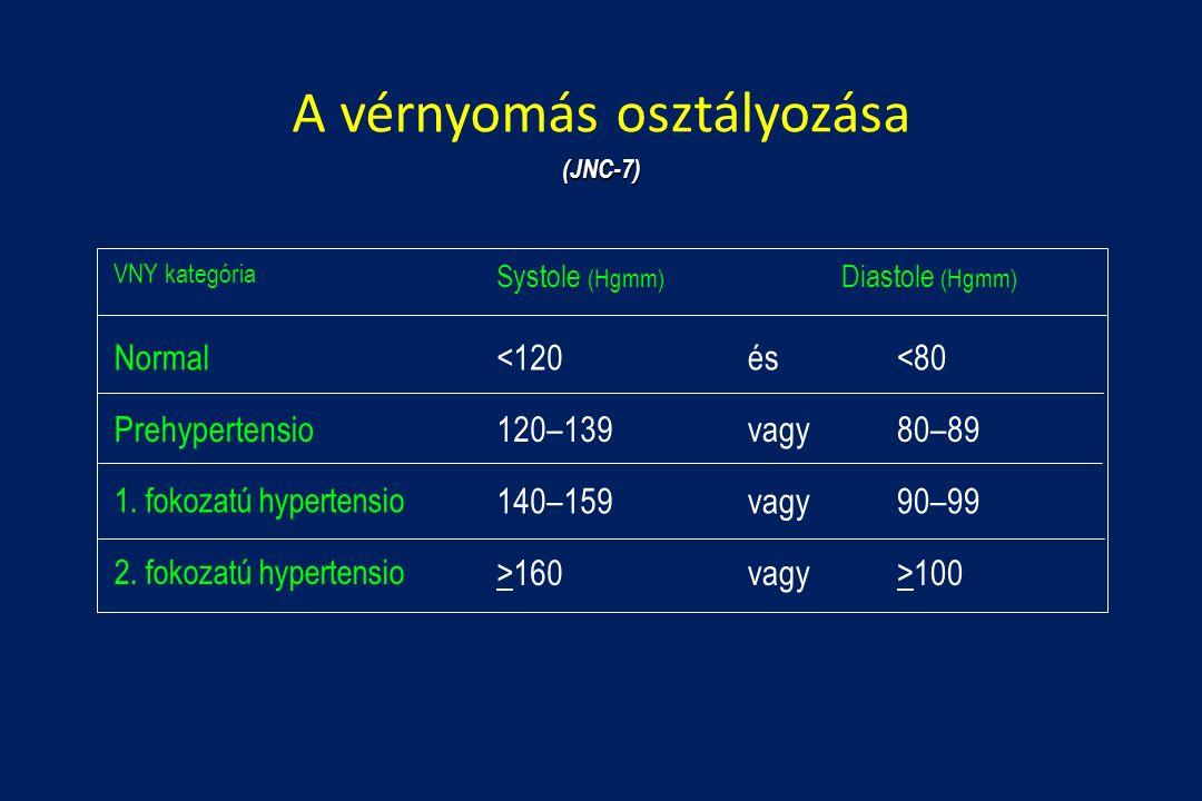stádiumú magas vérnyomás osztályozás