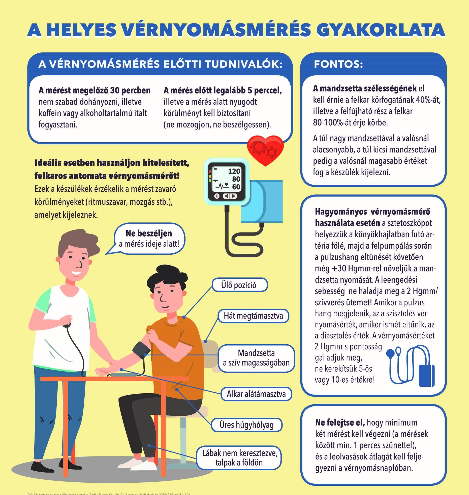 Gyakorlatok magas vérnyomásra | gusto-burger.hu - Meteo Klinika - Humánmeteorológia