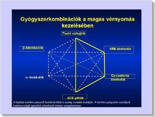 A hipertónia kezelésének hatástalansága.