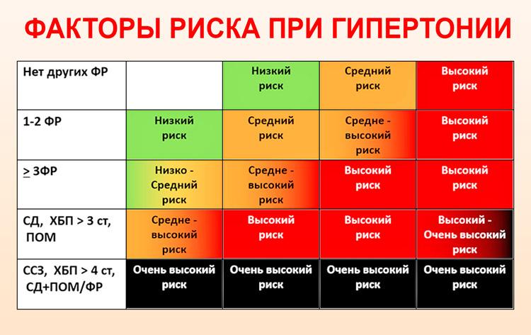 magas vérnyomás 2 evőkanál 3 fokozatú kockázat leo boqueria magas vérnyomás kezelés
