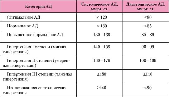 1., 2. és 3. fokú vérnyomás - kezelési módszerek